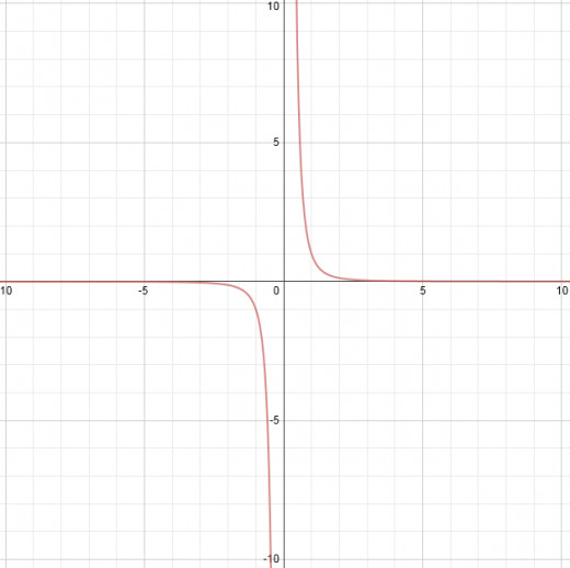 This function has an asymptote at y= 0 and x = 0