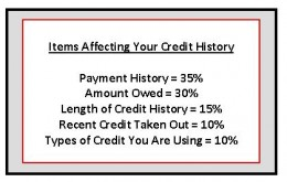 Factors affecting your credit score.