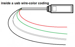 USB pins of the four wires inside the USB - Black and Red, White and Green