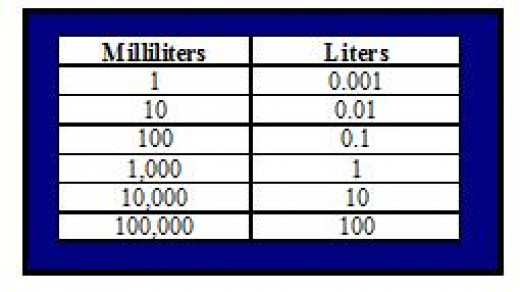 MEASUREMENT CONVERSIONS LITERS TO MILLILITERS