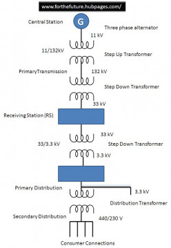 HVAC Transmission System (Electric Power Transmission Lines)