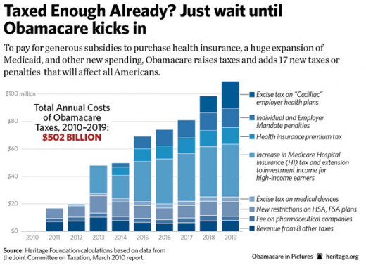 Graph of Costa of Obamacare