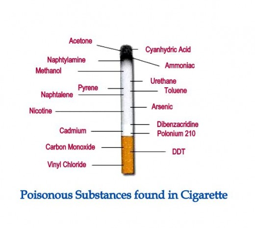 The poisonous substances in Cigarette is proof that Smoking is Injurious to health.