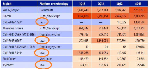 Top Ten Exploits of 2H12.....Java now down to four