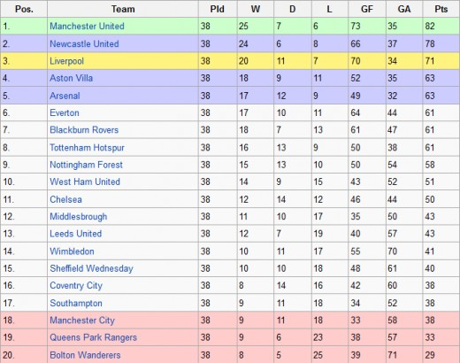 English premier league season on season hubpages for English league 3 table