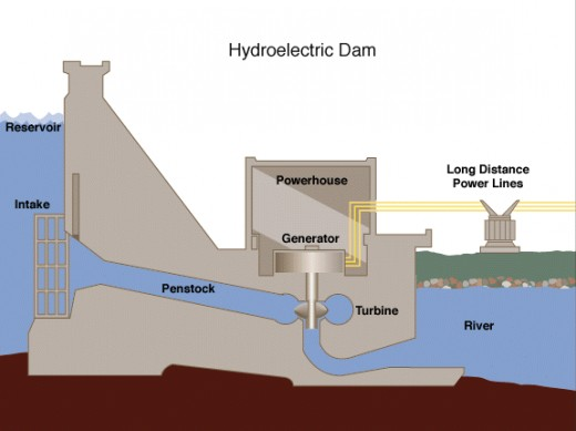 Diagram representing a Hydroelectric Dam. Source: Wikimedia Commons, Public Domain.