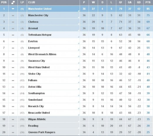 english league 2 standing