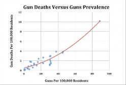 Gun Rights: Part 2: Violent Crime: Will Reasonable Gun Control Save Lives?