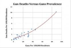 Gun Rights: Part 2: Violent Crime: Will Reasonable Gun Control Save Lives?