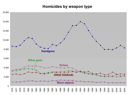 TIME PERIOD IS 1976 - 2004 and Y-AXIS IS NUMBER OF HOMICIDES FROM 0 - 16,000