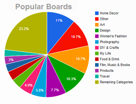 Most popular boards in Pinterest