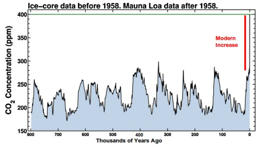The rate of rise in CO2 levels over the last 100 years in unprecedented in the history of Planet Earth