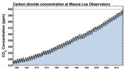 Carbon Dioxide Levels Top 400 ppm - Puts Pressure on Unburnable Carbon
