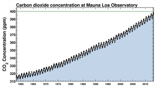 Carbon Dioxide levels are increasing alarmingly, reaching 400 ppm in May 2013