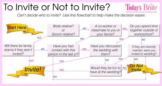 Guest List Flow Chart