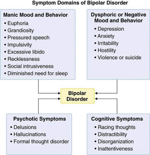This flow chart shows the characteristics of a manic episode, a depressive episode, and psychotic and cognitive symptoms.