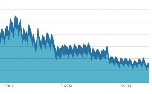Panda hits Squidoo.com traffic in 2013