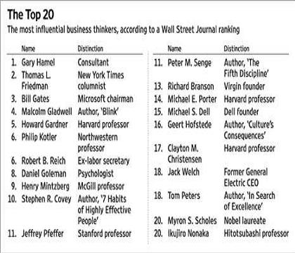 Top 20 Global Thinkers