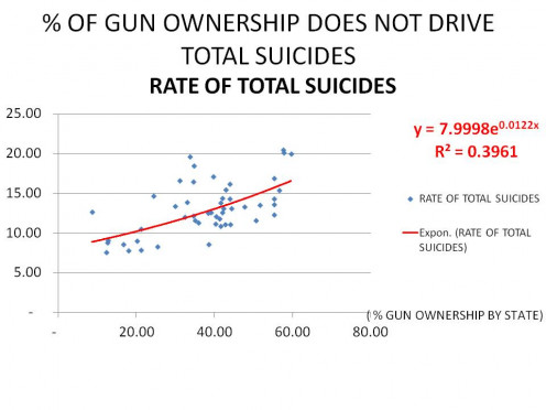 GRAPH 1 - TOTAL SUICIDES (y-axis) vs, % GUN OWNERSHIP (x-axis) -WHILE THE RELATION IS VERY WEAK, OTHER EVIDENCE NEVERTHELESS SHOWS TOTAL SUICIDES WILL GO DOWN WITH BETTER REGULATION