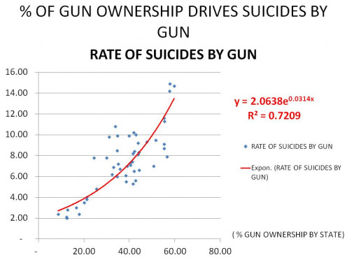 SUICIDES BY GUN (y-axis) vs, % GUN OWNERSHIP (x-axis) - GRAPH 2