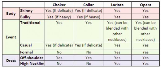 Necklace Choice Matrix