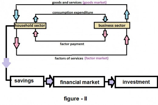 Circular flow of economic activity two sector model hubpages read more ccuart Image collections