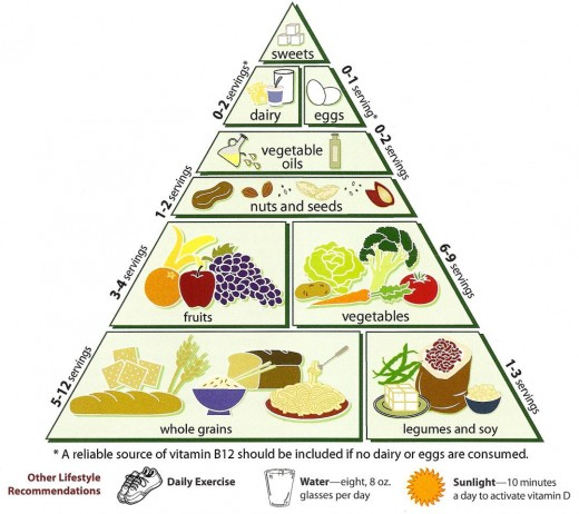 It is hard for people to understand food limits and portion size for various major nutrient types.