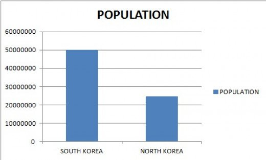 must known differences between south korea and north korea