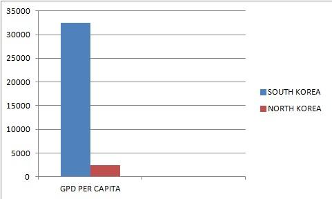 GDP per Capita Comparison