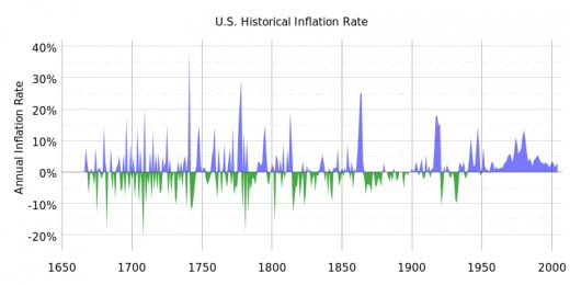 Chart noting inflation in the United States from 1666-2004.