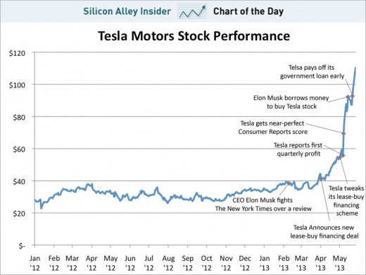 Just added May 30, 2013. This shows the growth of Tesla Motors stock (TSLA) since it went public. Click on picture for a better view of it.