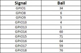 Table 2.1: GE863 Basic Configurable GPIO