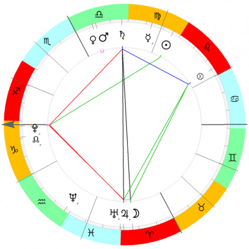Astrological Chart Example