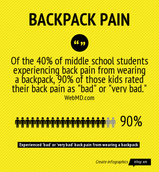 Wheeled Backpacks at School: Top 5 Rolling Backpacks for Kids ...