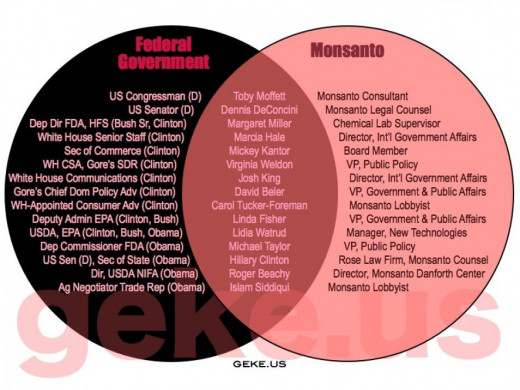 The Revolving Door between Monsanto and Congress Ensures that Congress remains GMO friendly.