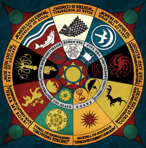 The nine major Houses are Stark, Arryn, Targaryen, Baratheon, Martell, Tyrell, Lannister, Greyjoy, and Tully.