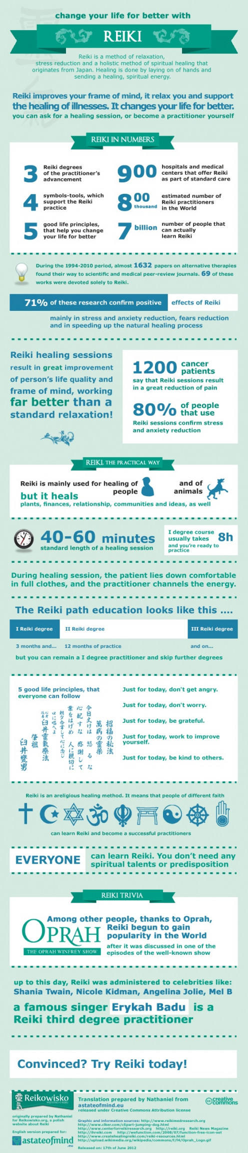An infographic introducing to Reiki.