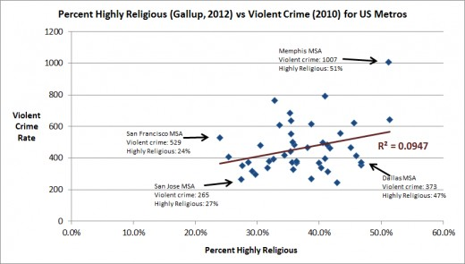 relationship between religion and crime rate
