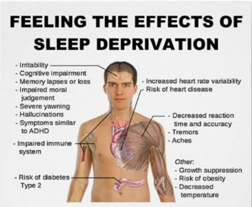 The article this image was borrowed from explains furthers on the effects of sleep deprivation, reminding us why it is important that we work hard to obtain a good sleep cycle