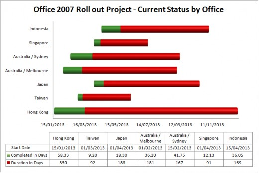A beautiful Gantt chart created using Excel 2007 or Excel 2010.