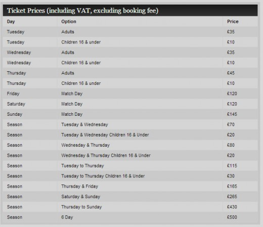 Ticket Prices for the Ryder Cup in 2014
