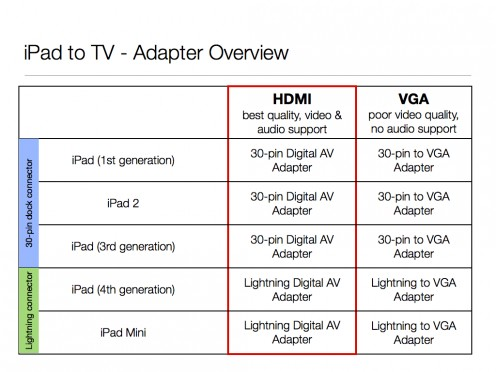 how to connect ipad to tv without adapter