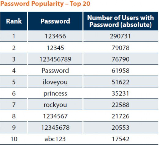 Good Passwords