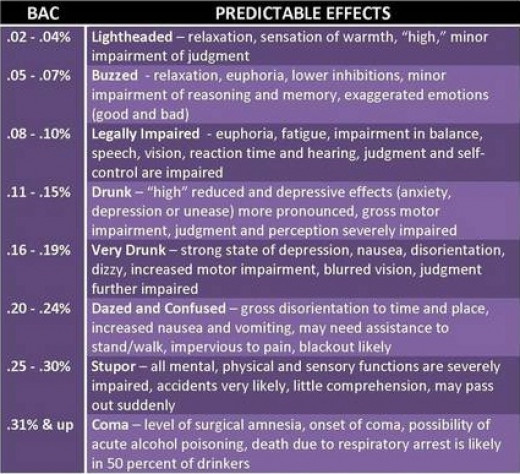 Levels of alcohol in the BAC scale.