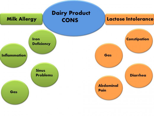 The illnesses associated with dairy products and the symptoms caused by each.