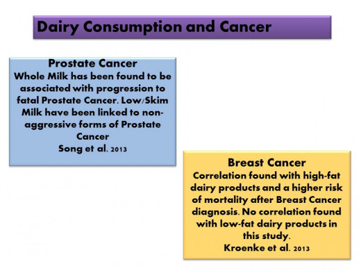A few citations linking dairy consumption to cancer.
