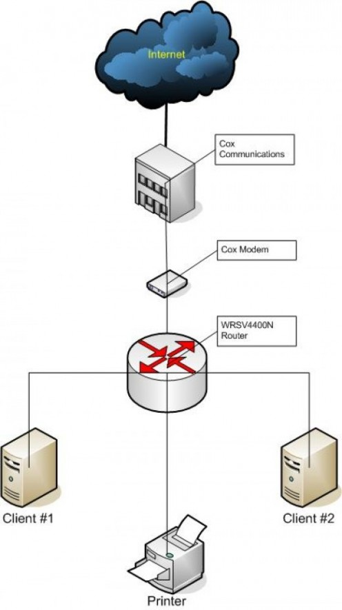 Notional depiction of a network designed for a small business operation.