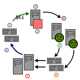 Diagram of sending spam e-mails