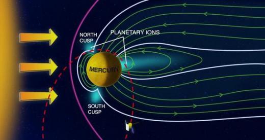 Mercury Fun Facts