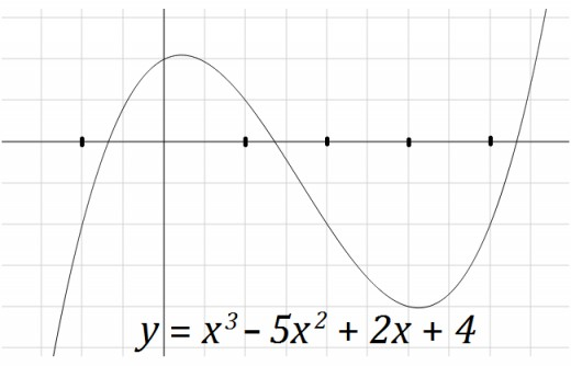 The cubic polynomial function x^3 - 5x^2 + 2x + 4.
